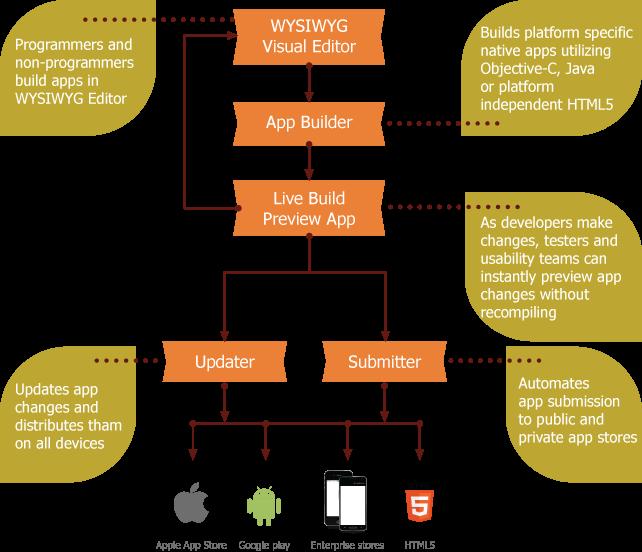 development-process