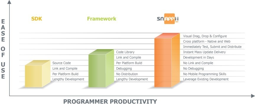 prpgrammer productivity