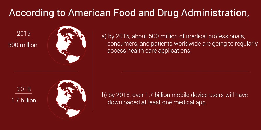 according ro american food and drug administration