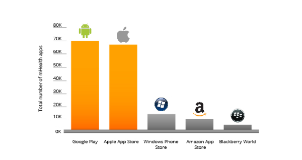 MHEALTH APPS IN THE APP MARKET