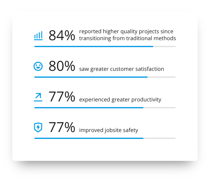 84% reported higher quality projects since transitioning from traditional methods, 80% saw greater customer satisfaction, 77% experienced greater productivity and 77% improved jobsite safety